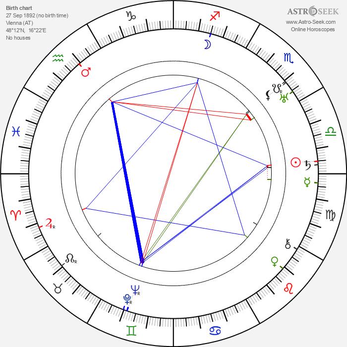 John Mylong - Astrology Natal Birth Chart