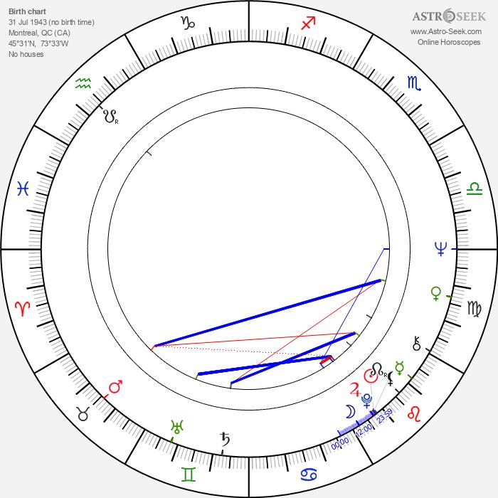 John N. Smith - Astrology Natal Birth Chart