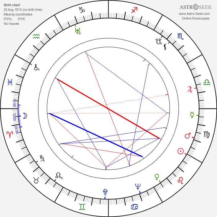 John Nesbitt - Astrology Natal Birth Chart