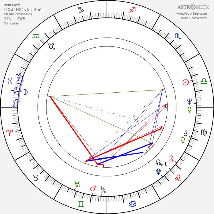 John Nettles - Astrology Natal Birth Chart