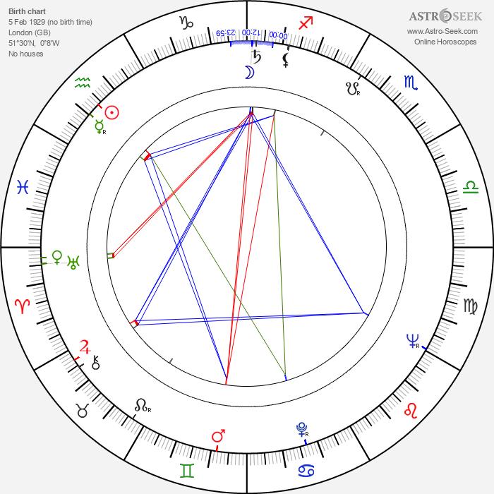 John Nettleton - Astrology Natal Birth Chart