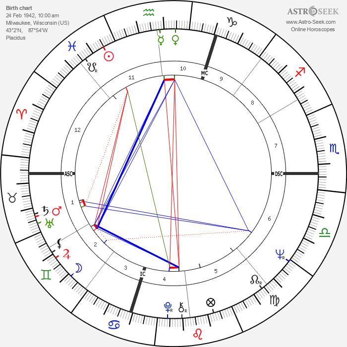 John Neumeier - Astrology Natal Birth Chart