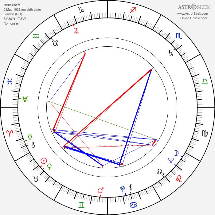 John Neville - Astrology Natal Birth Chart