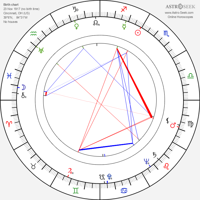John Newland - Astrology Natal Birth Chart