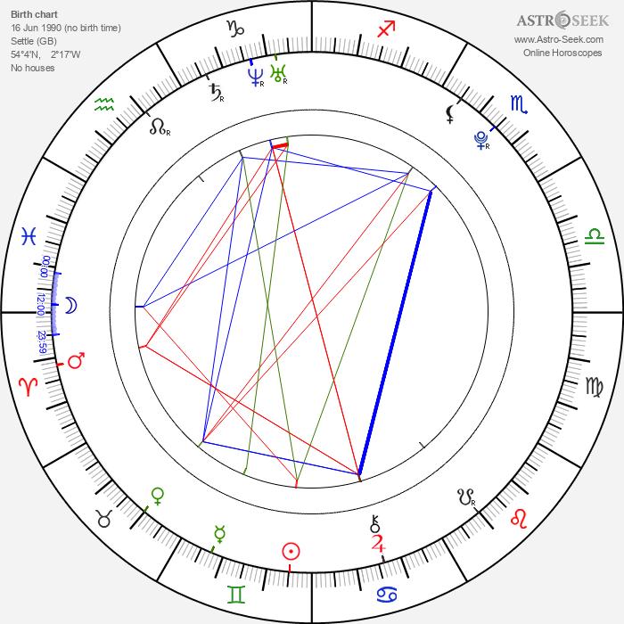 John Newman - Astrology Natal Birth Chart