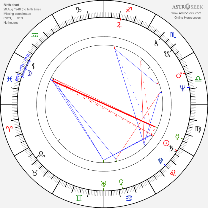 John Noble - Astrology Natal Birth Chart