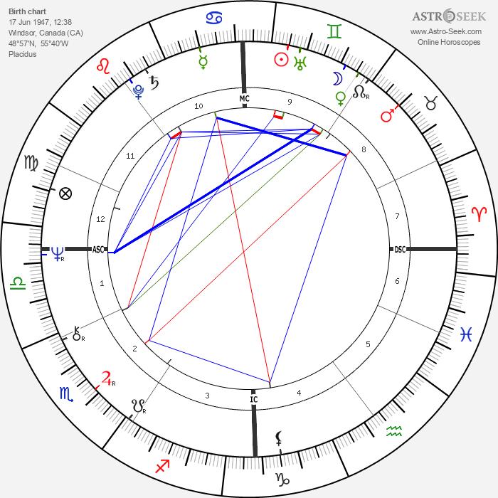 John Norman Collins - Astrology Natal Birth Chart