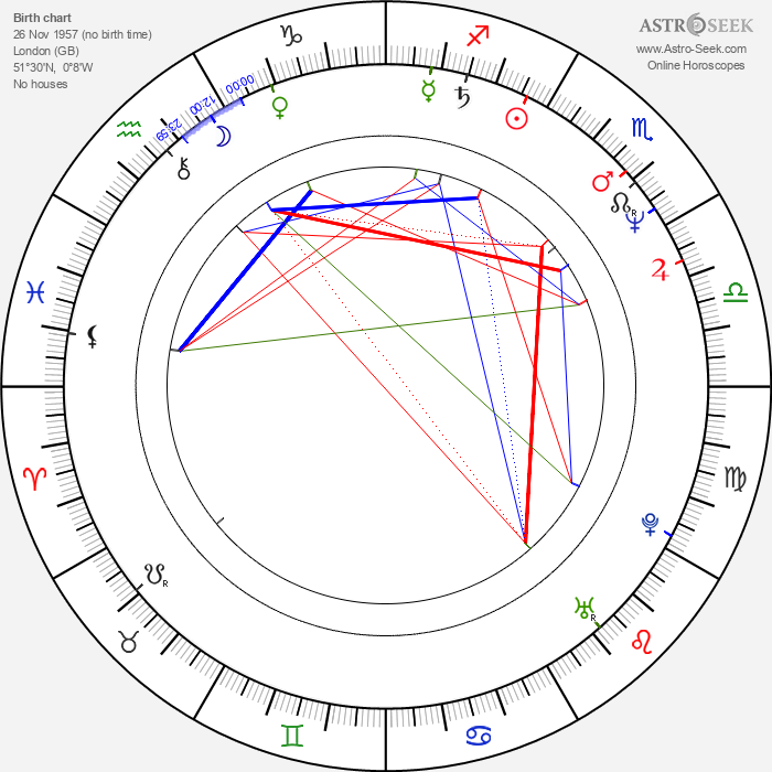 John O'Brien - Astrology Natal Birth Chart