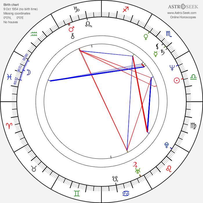 John O'Hurley - Astrology Natal Birth Chart