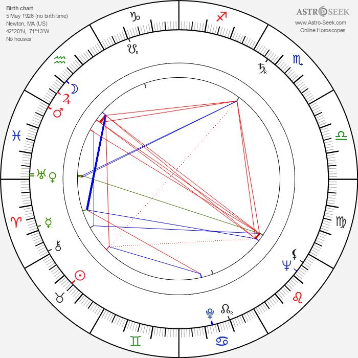 John O'Leary - Astrology Natal Birth Chart