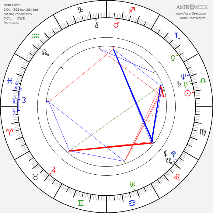 John Otway - Astrology Natal Birth Chart