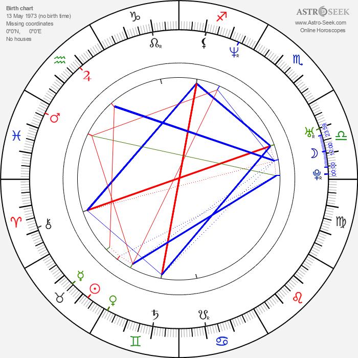John Palyok - Astrology Natal Birth Chart