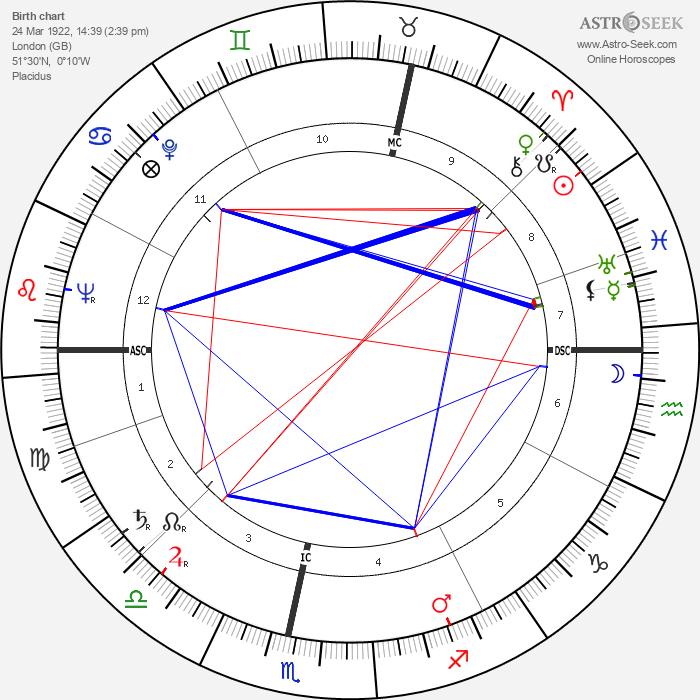 John Parkin - Astrology Natal Birth Chart