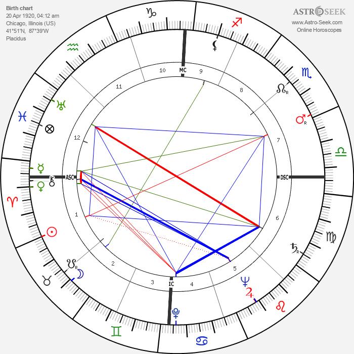 John Paul Stevens - Astrology Natal Birth Chart