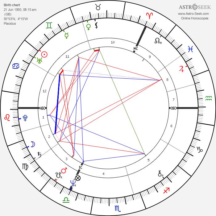John Paul Young - Astrology Natal Birth Chart