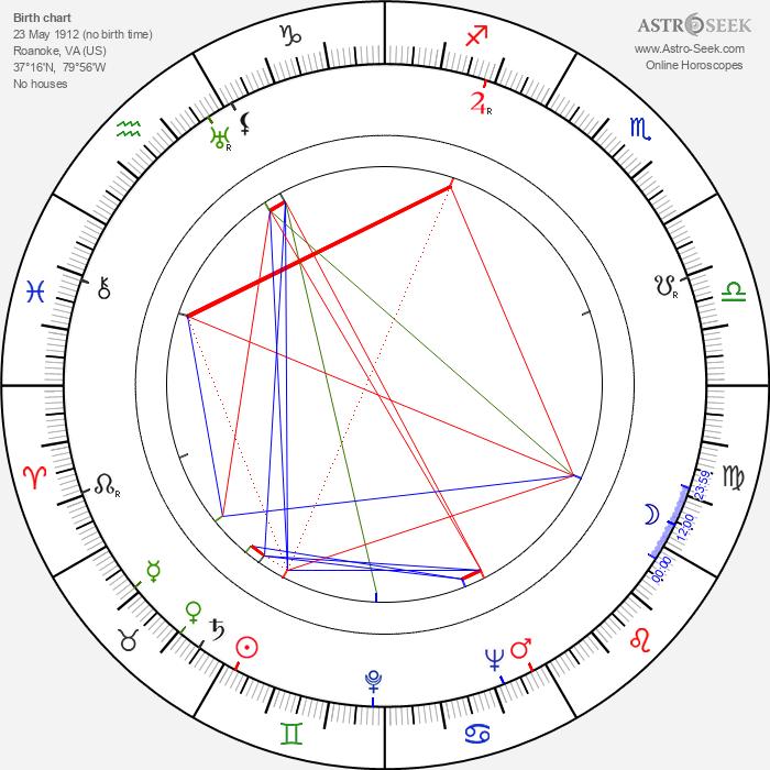 John Payne - Astrology Natal Birth Chart