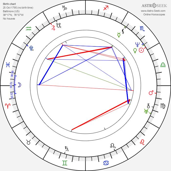 John Pendleton Kennedy - Astrology Natal Birth Chart