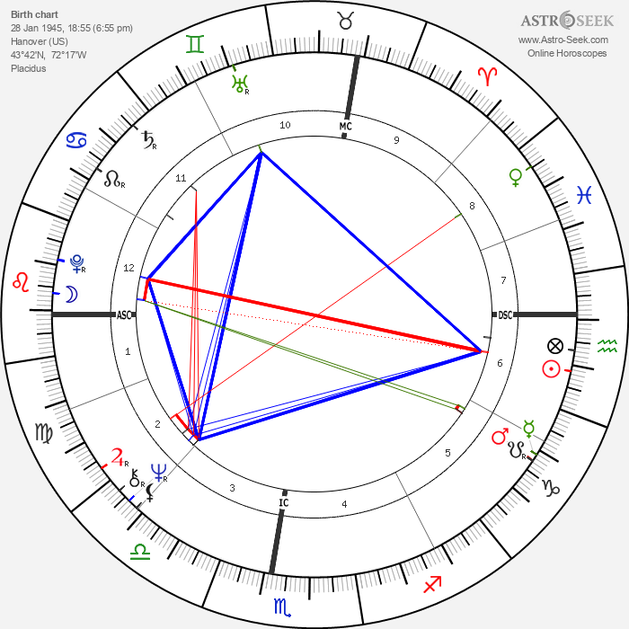 John Perkins - Astrology Natal Birth Chart