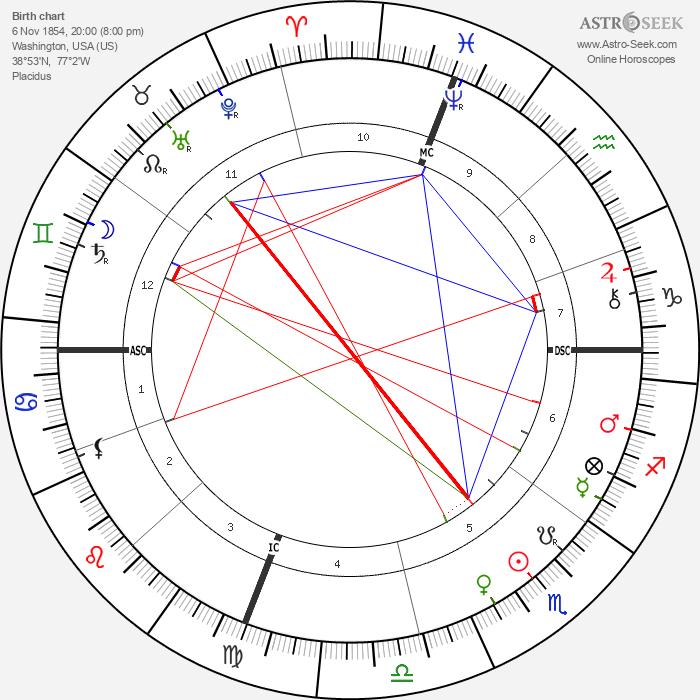 John Philip Sousa - Astrology Natal Birth Chart