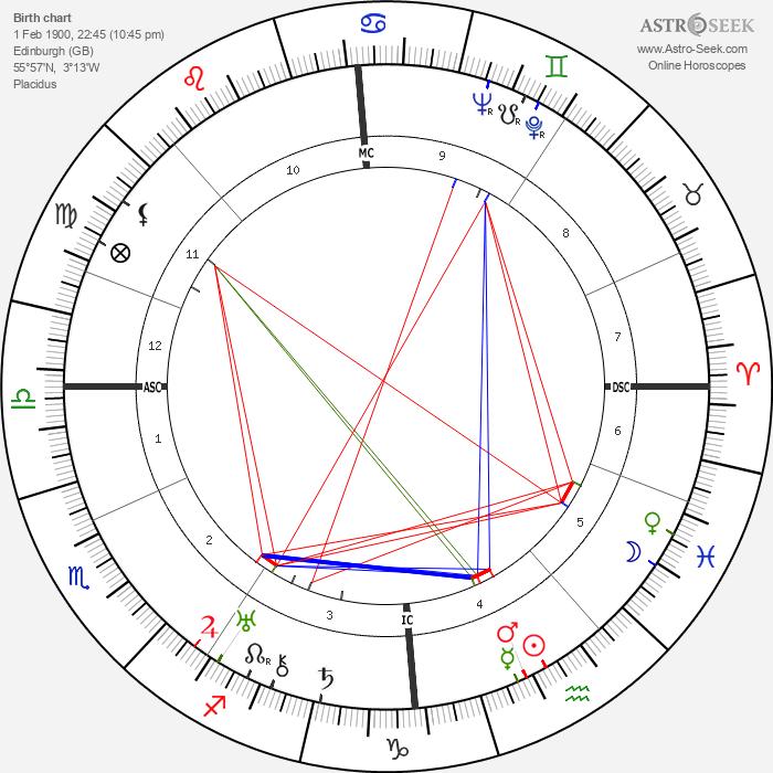 John Philip Stewart - Astrology Natal Birth Chart