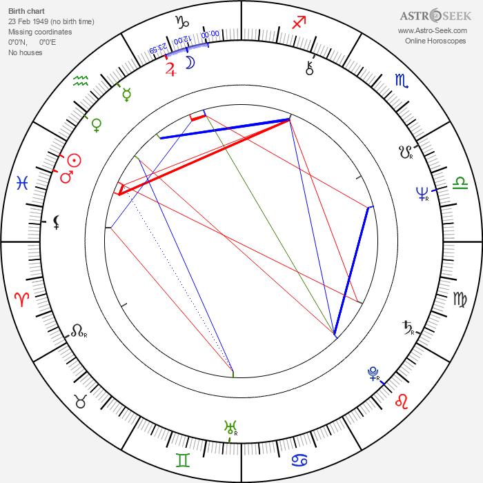 John Pielmeier - Astrology Natal Birth Chart