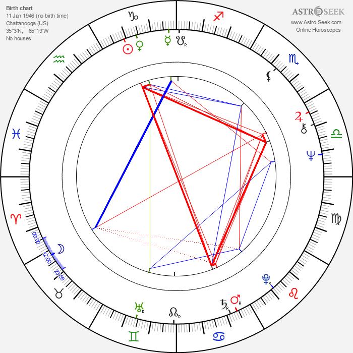 John Piper - Astrology Natal Birth Chart