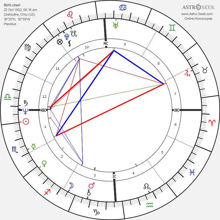 John Poff - Astrology Natal Birth Chart