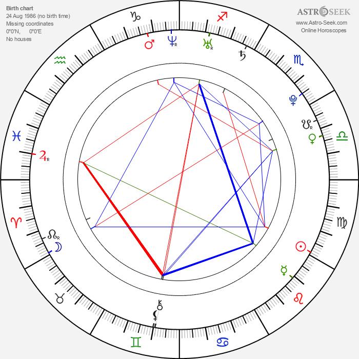 John Poliquin - Astrology Natal Birth Chart