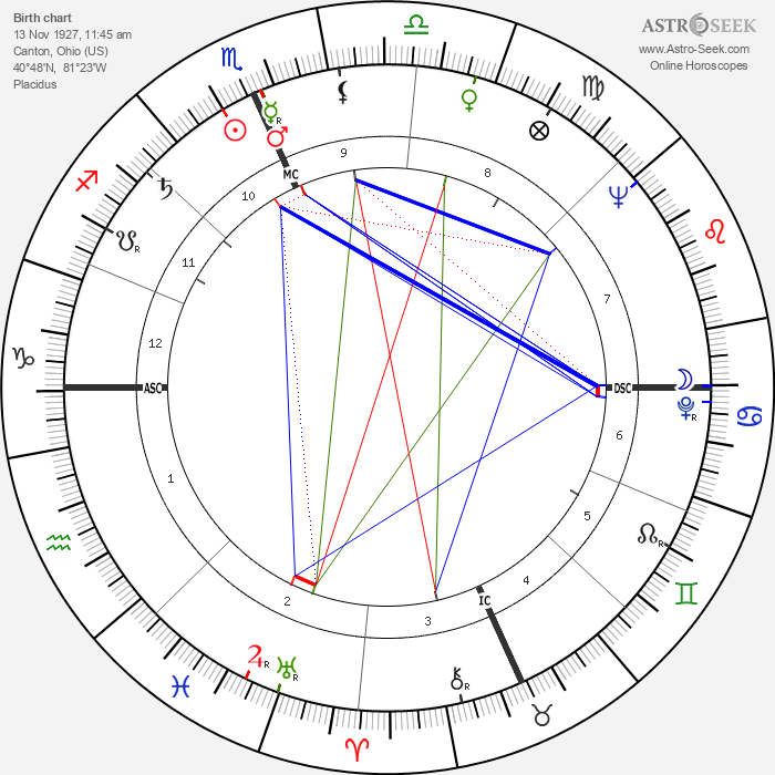 John Pont - Astrology Natal Birth Chart