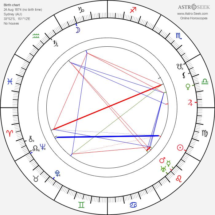 John Power - Astrology Natal Birth Chart