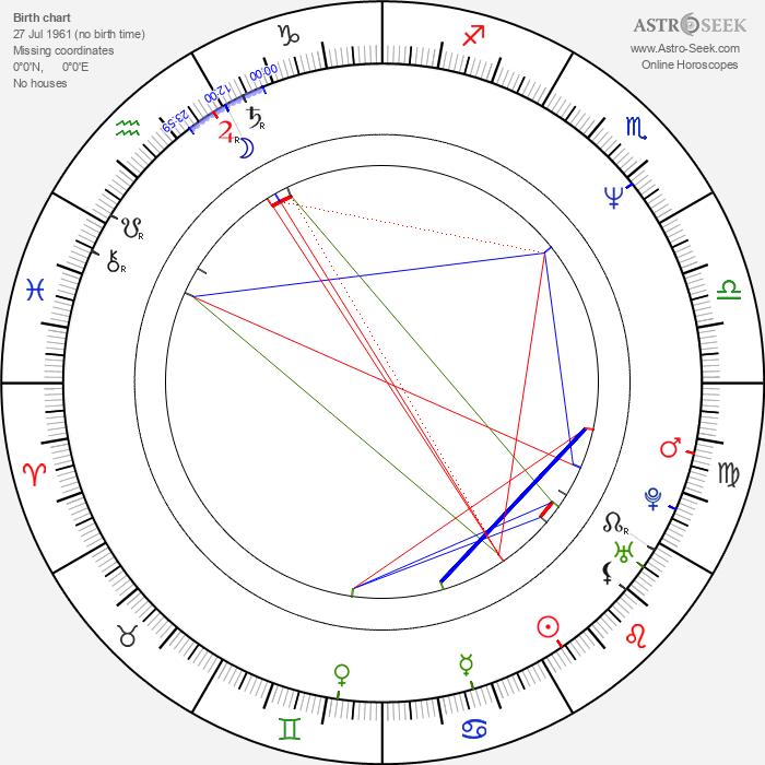 John Putch - Astrology Natal Birth Chart