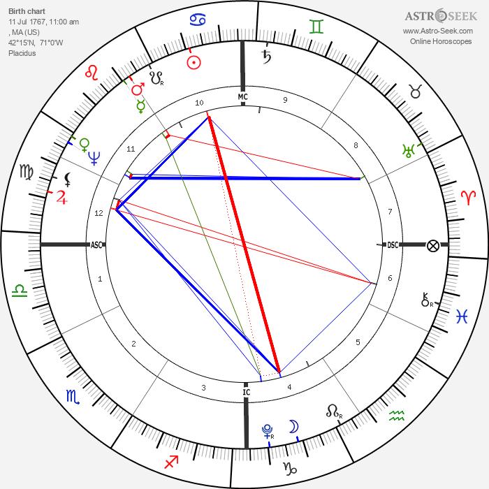 John Quincy Adams - Astrology Natal Birth Chart