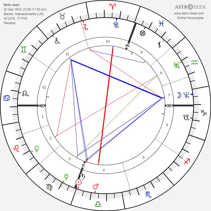 John Quincy II Adams - Astrology Natal Birth Chart