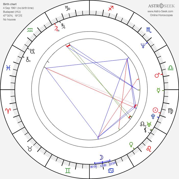 John Rado - Astrology Natal Birth Chart