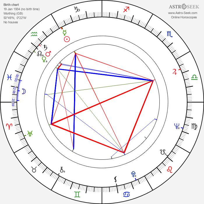 John Richardson - Astrology Natal Birth Chart
