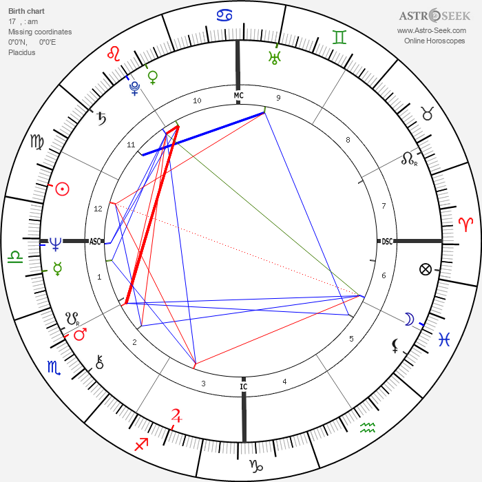 John Ritter - Astrology Natal Birth Chart