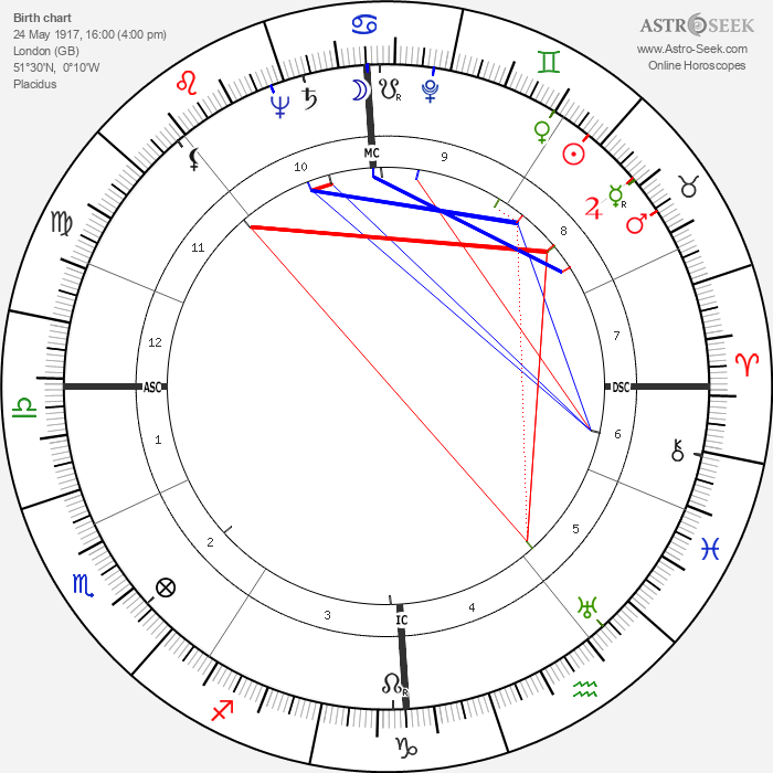 John Robert Russell - Astrology Natal Birth Chart