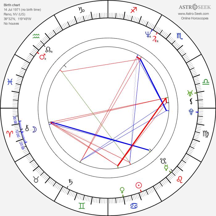 John Rogers - Astrology Natal Birth Chart