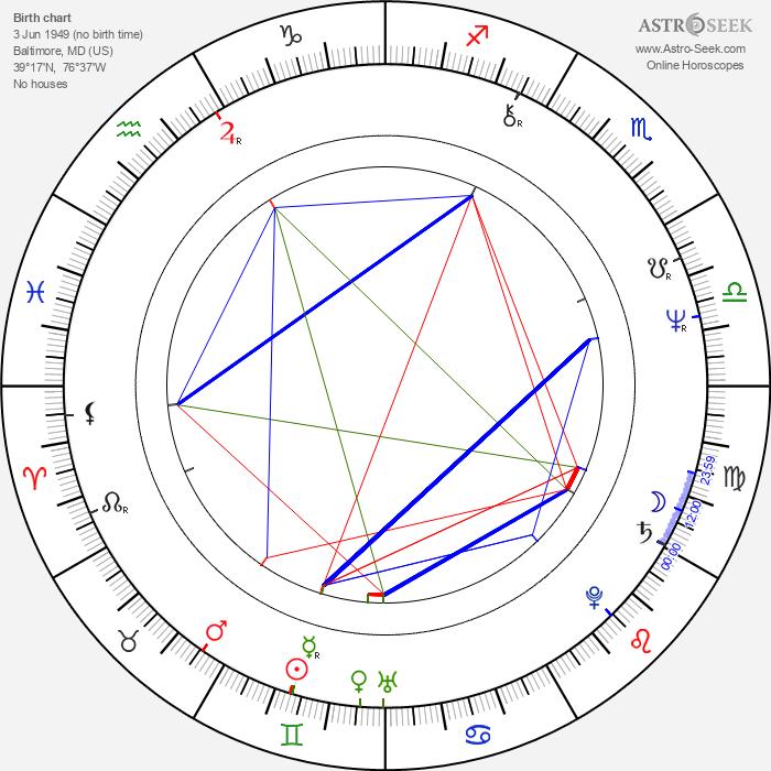 John Rothman - Astrology Natal Birth Chart