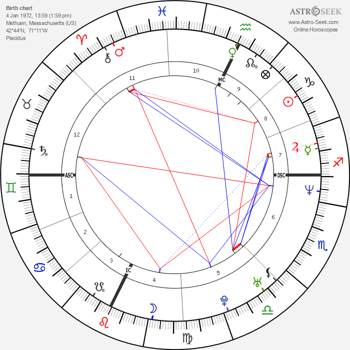 John Ruiz - Astrology Natal Birth Chart