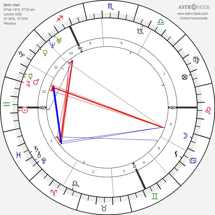 John Ruskin - Astrology Natal Birth Chart