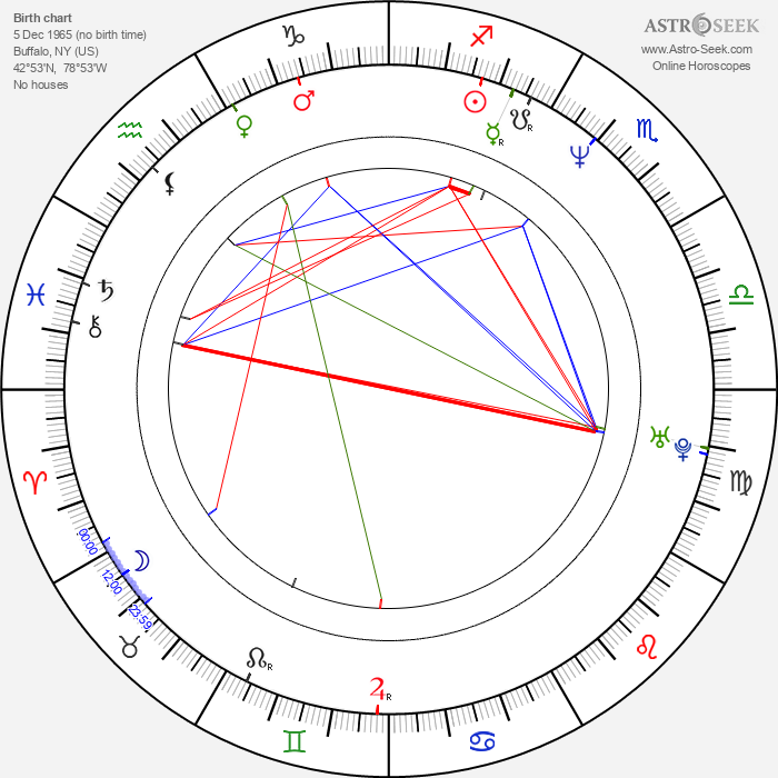 John Rzeznick - Astrology Natal Birth Chart