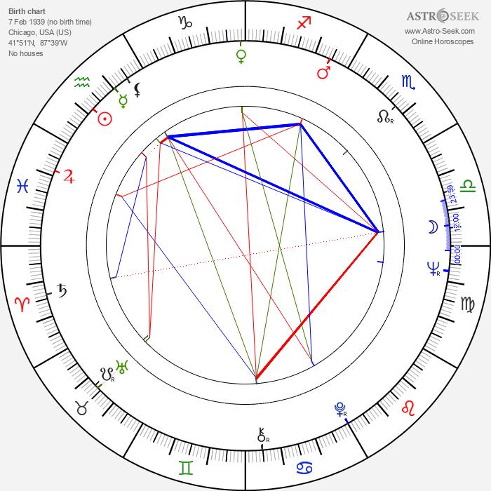 John S. Reed - Astrology Natal Birth Chart