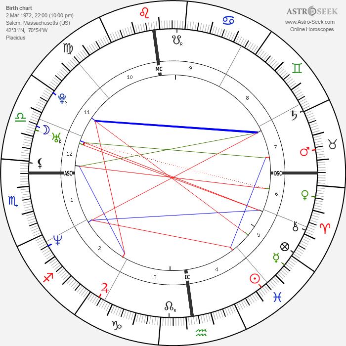 John Salvi - Astrology Natal Birth Chart