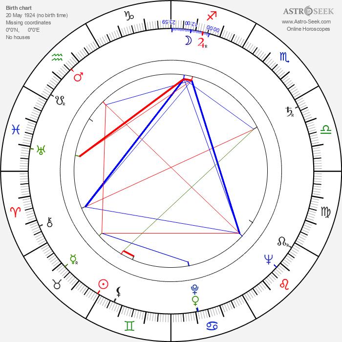John Sandford - Astrology Natal Birth Chart