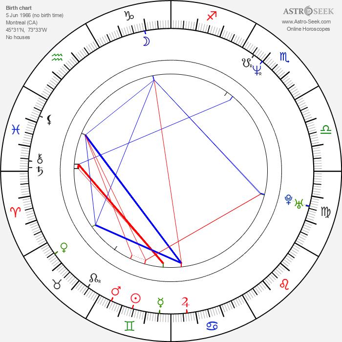 John Sanford Moore - Astrology Natal Birth Chart