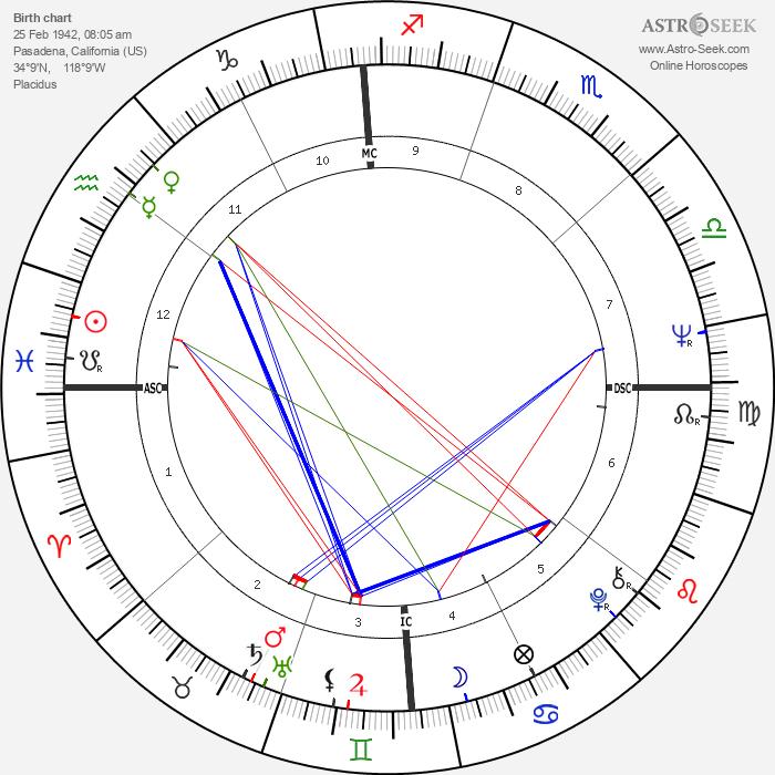 John Saul - Astrology Natal Birth Chart