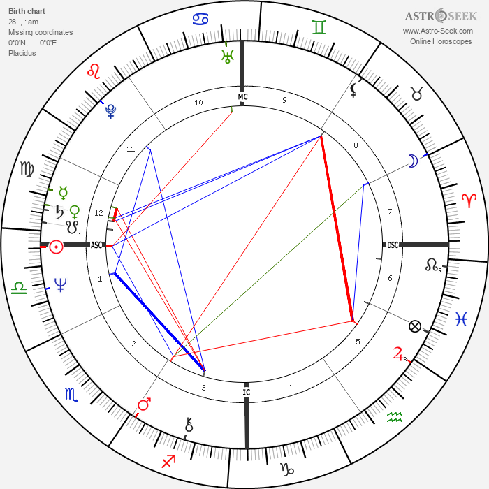 John Sayles - Astrology Natal Birth Chart