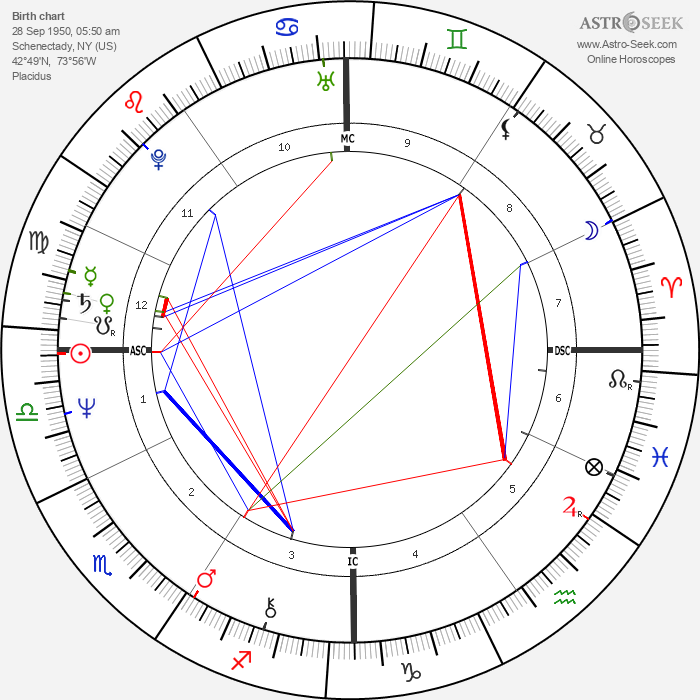 John Sayles - Astrology Natal Birth Chart