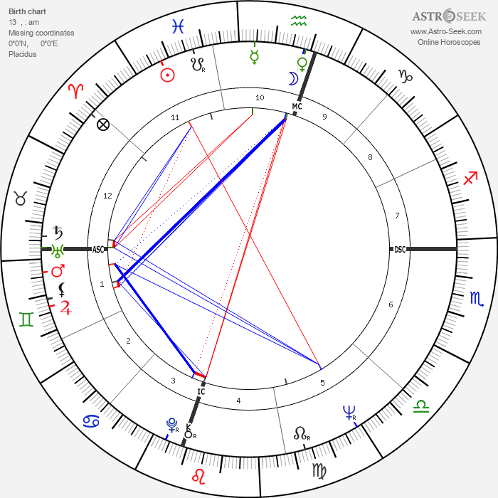 Scatman John - Astrology Natal Birth Chart